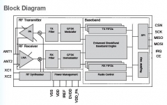NRF24L01 + NRF24L01P 2.4GHz Transceiver IC